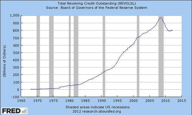 revolving credit outstanding