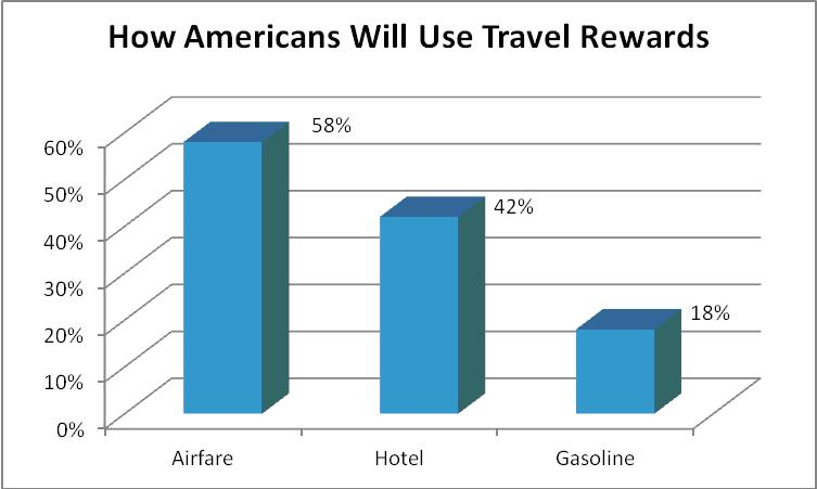 travel rewards usage